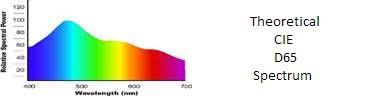 Theoretical CIE D65 spectrum